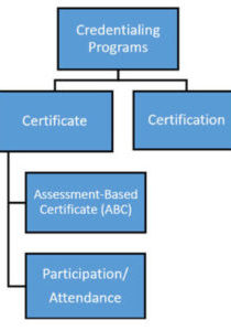 Certificate VS Certification Flow Chart